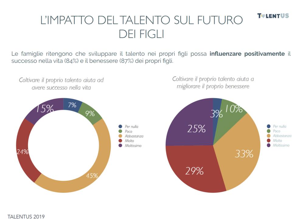 impatto del talento sul futuro dei figli